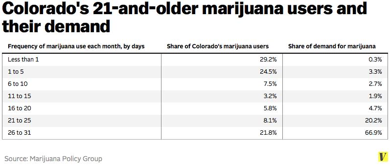 marijuana demand