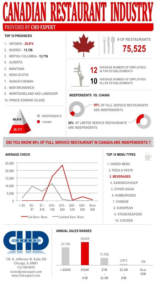 canadian-restaurant-industry-2013.jpg