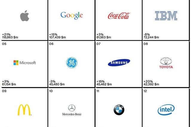Apple se i v letošním roce stal nejhodnotnější značkou světa