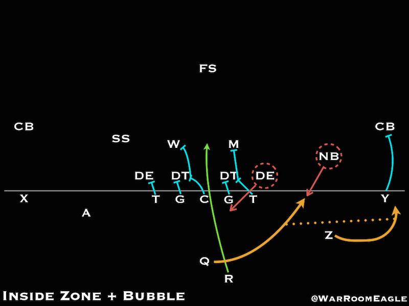 Inside Zone Read + Bubble