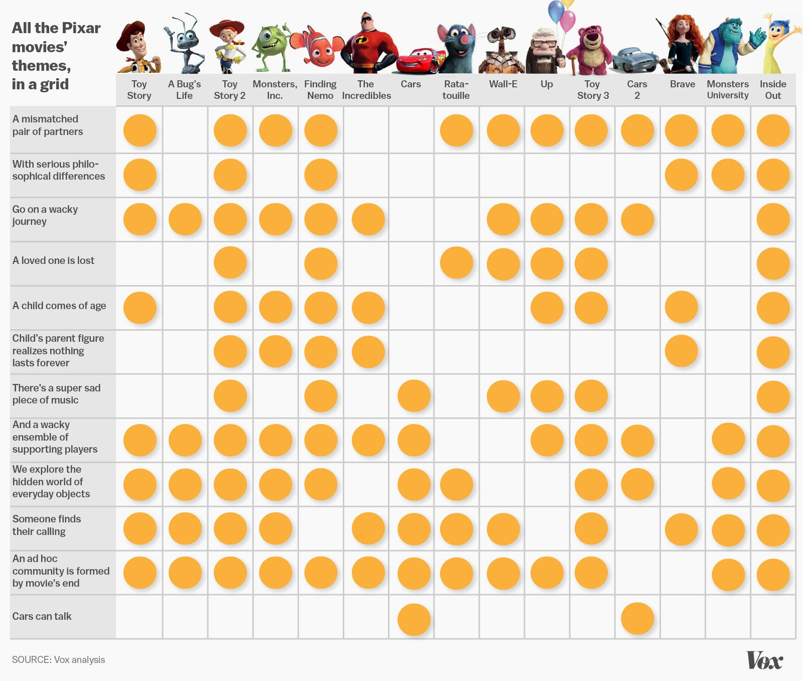 What Makes Every Pixar Movie Tick, In One Chart