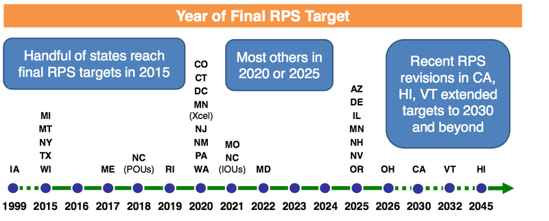 final RPS target dates