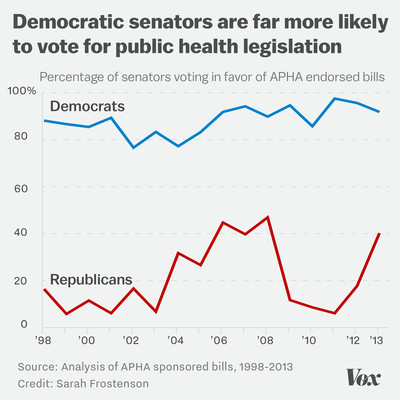 Chart showing that Democratic senators are far more likely than Republicans to vote for public health legislation