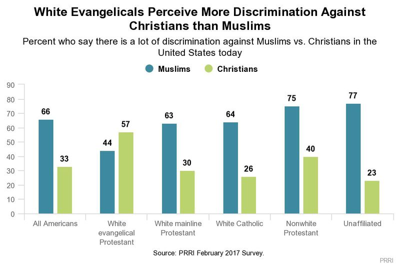 A chart shows polling results about whether Christians face more discrimination than Muslims.