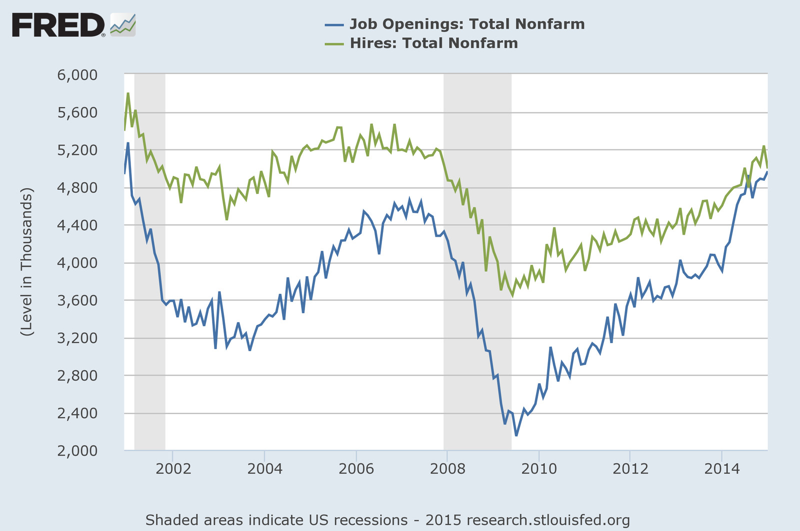 FRED hires and job openings