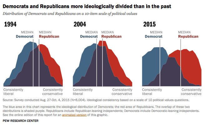 Image result for partisan polarization pew
