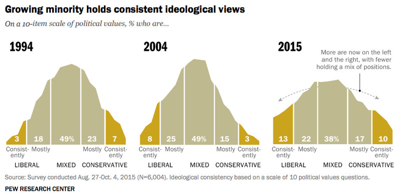 Image result for pew research partisan polarization