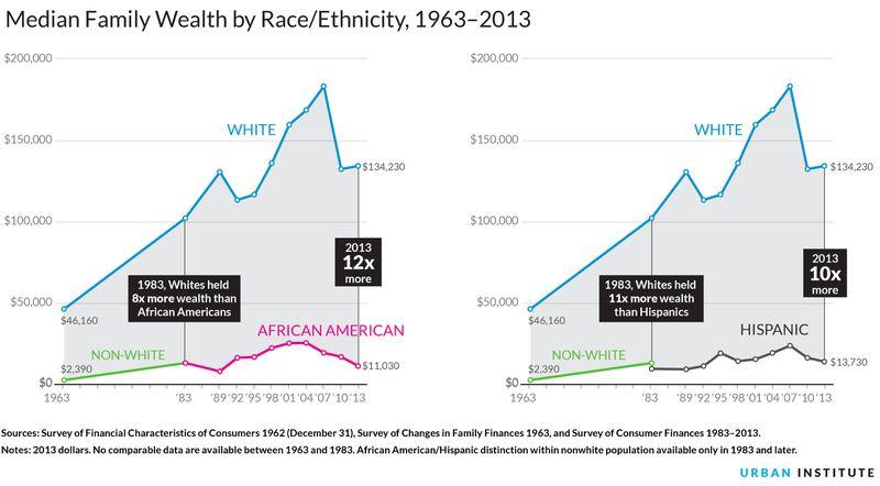 wealth race ethnicity