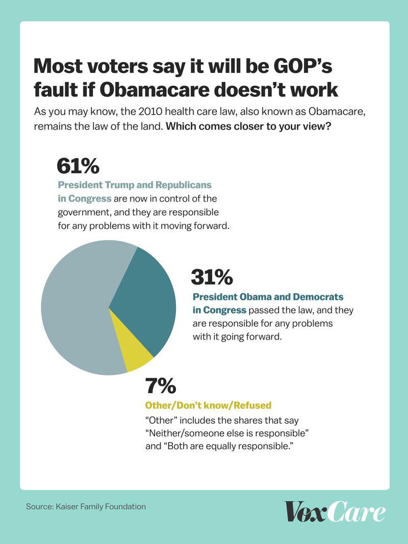 Kaiser Obamacare blame