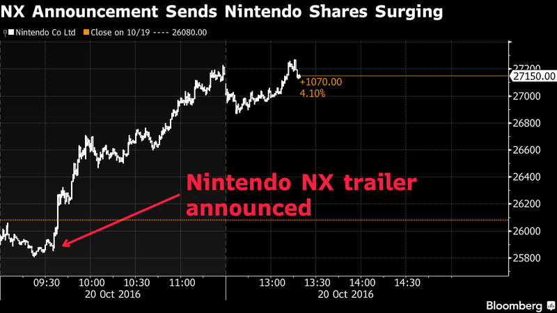 Nintendo stocks surge.