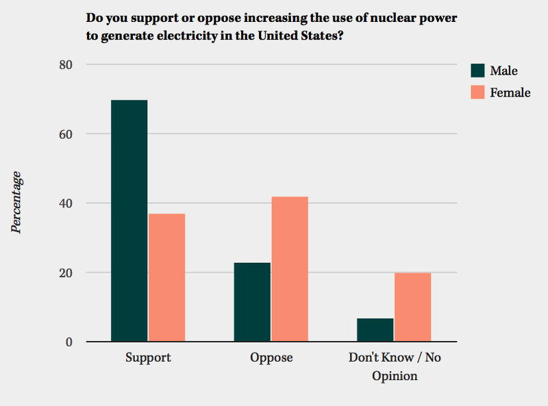 gender attitudes on nuclear power