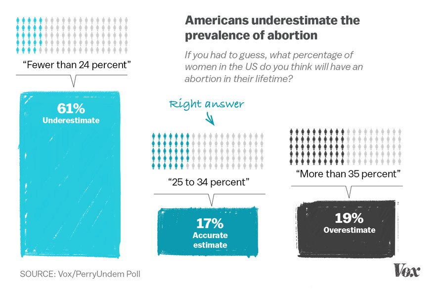 We Polled  Americans About Abortion This Is What They Got  Abortion Prevalence Chart