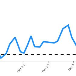 Shattenkirk's rolling 10-game 5v5 relative scoring-chances-for percentage