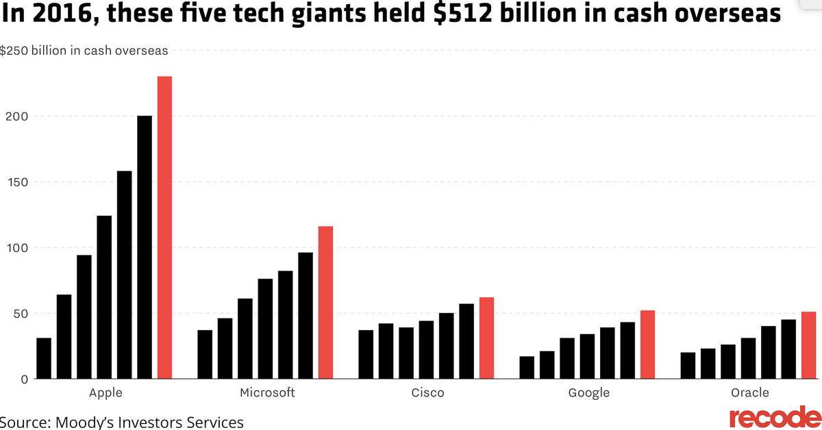 Why Tech Companies are Spending so Much to Lobby the U.S. Government on Tax Reform