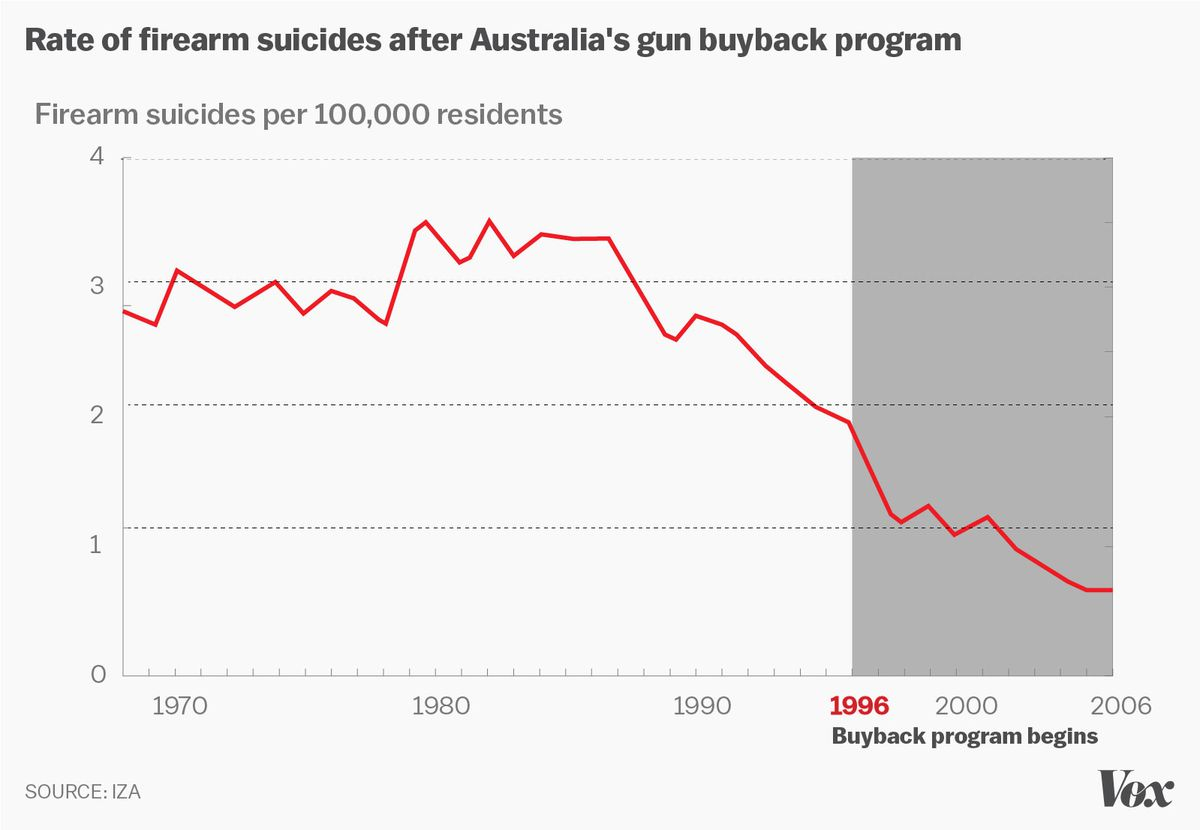 firearm suicides australia