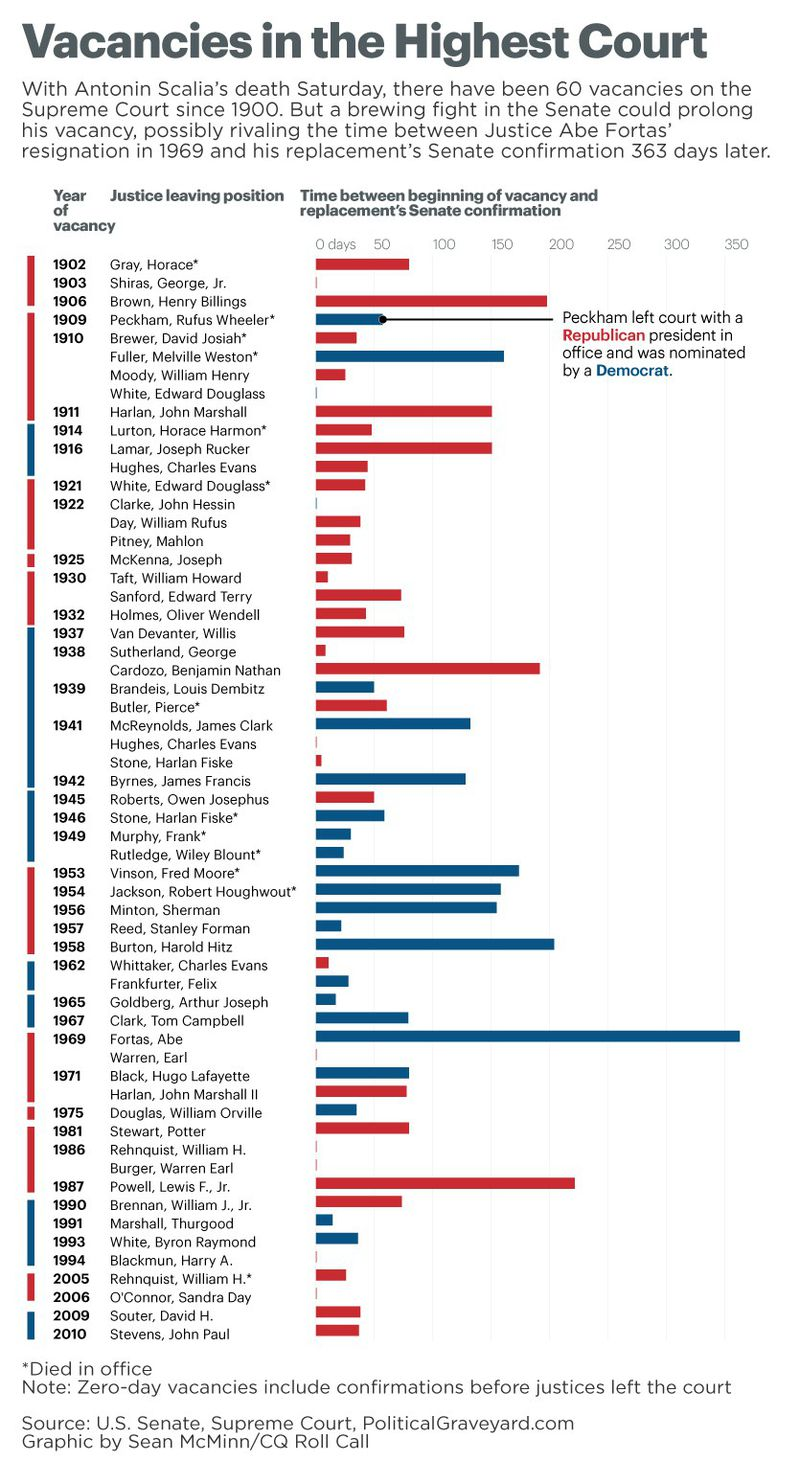 one chart that shows how unusual justice scalia s supreme court a chart of how long supreme court vacancies lasted