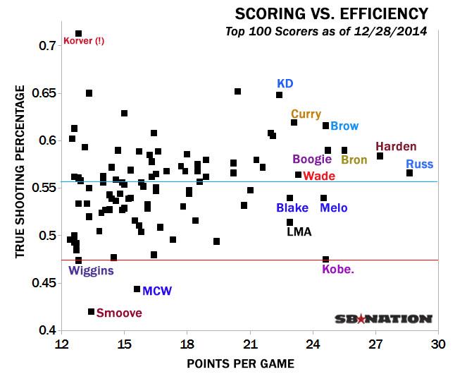 Scorers-vs-Efficiency-v2.0.png