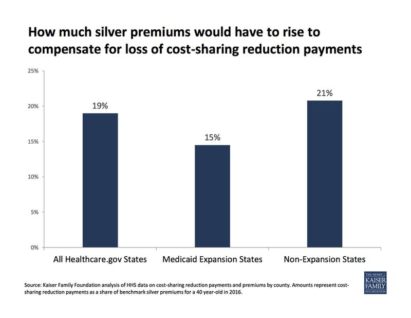 Kaiser CSR premiums