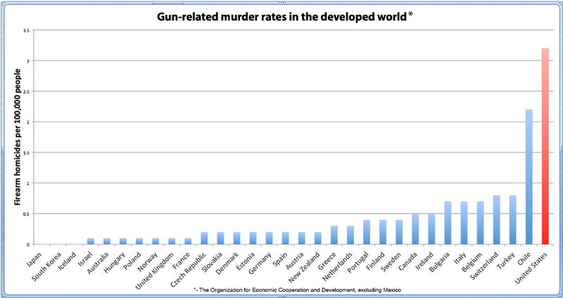 """(<a href=""""http://www.washingtonpost.com/blogs/worldviews/wp/2012/12/14/chart-the-u-s-has-far-more-gun-related-killings-than-any-other-developed-country/"""">Max Fisher</a>)"""