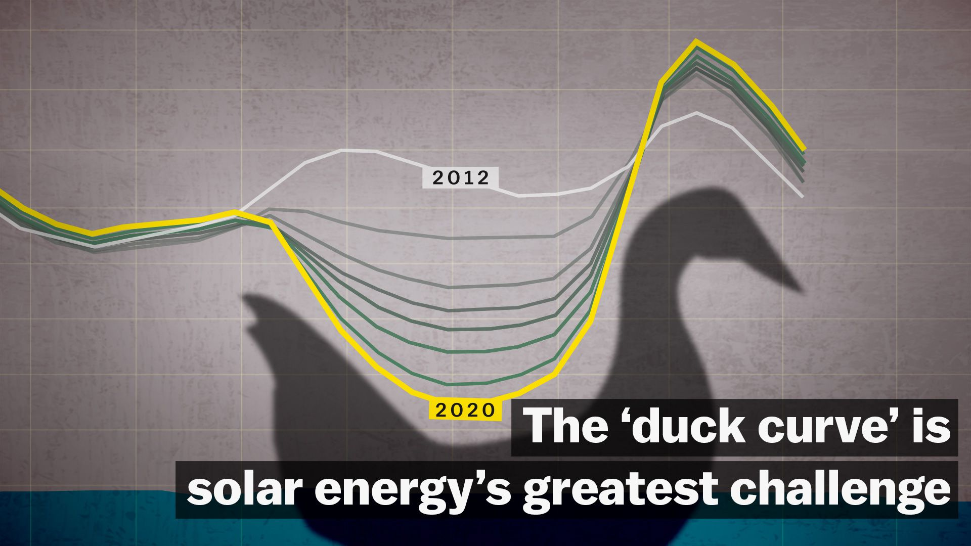 "This ""duck curve"" is solar energy's greatest challenge - Vox"
