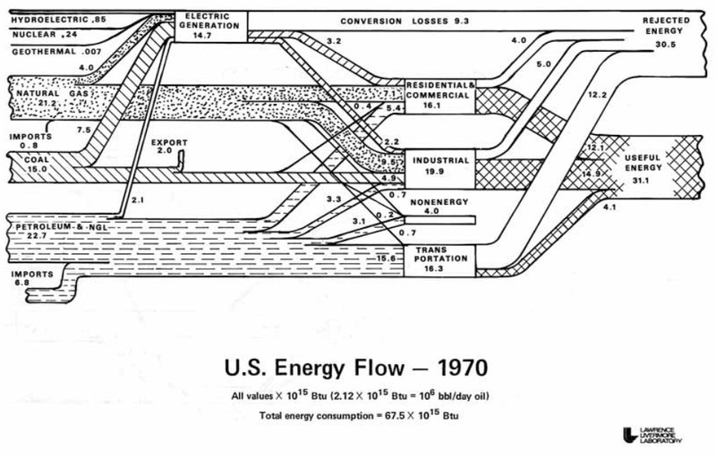 llnl energy spaghetti, 1970