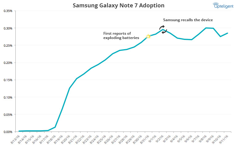 Adoption rate of the Note 7