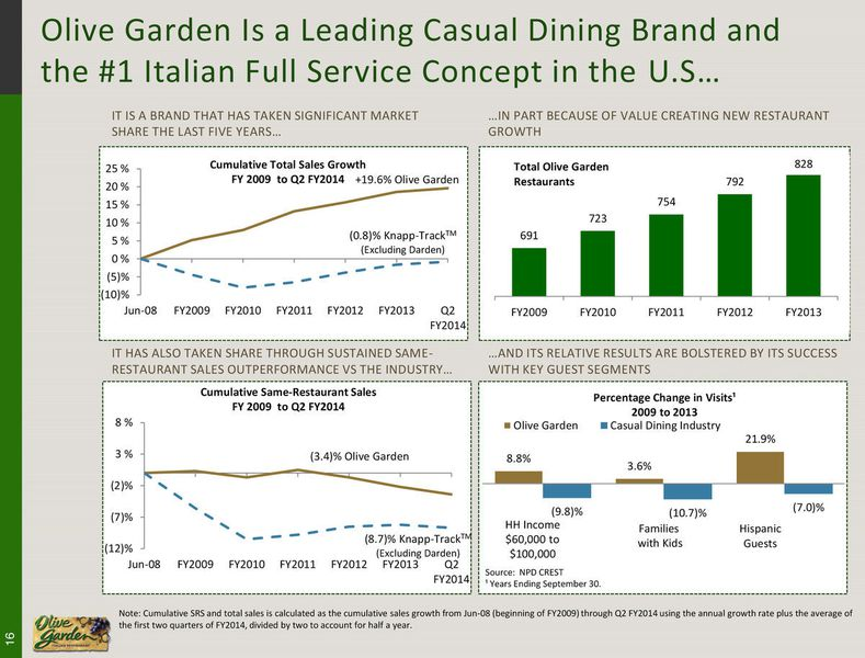 Get 40 OFF Olive garden nutritional information pdf