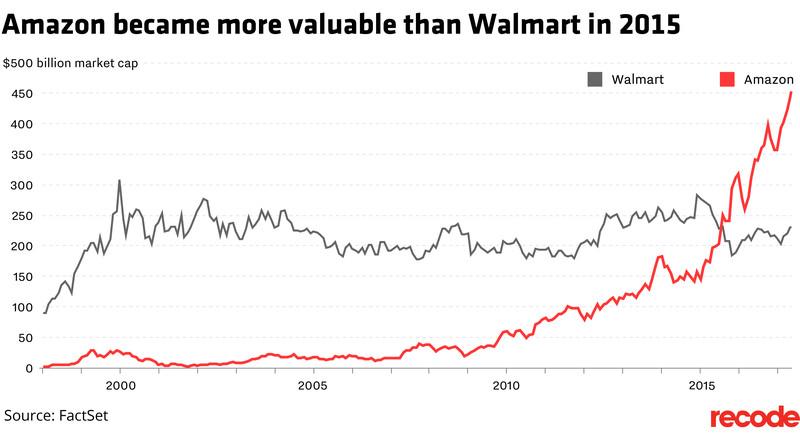 Amazon versus Walmart market cap