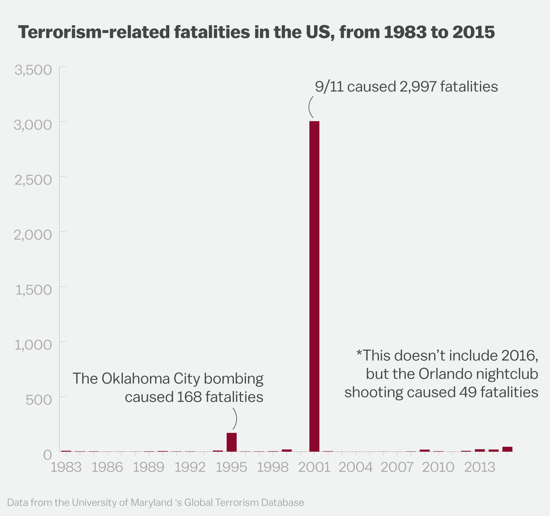 How often does Canada share potential terrorist information, with the USA?