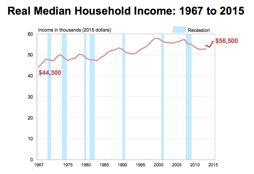 Income and Health Insurance Coverage in the US Rise, Poverty Drops