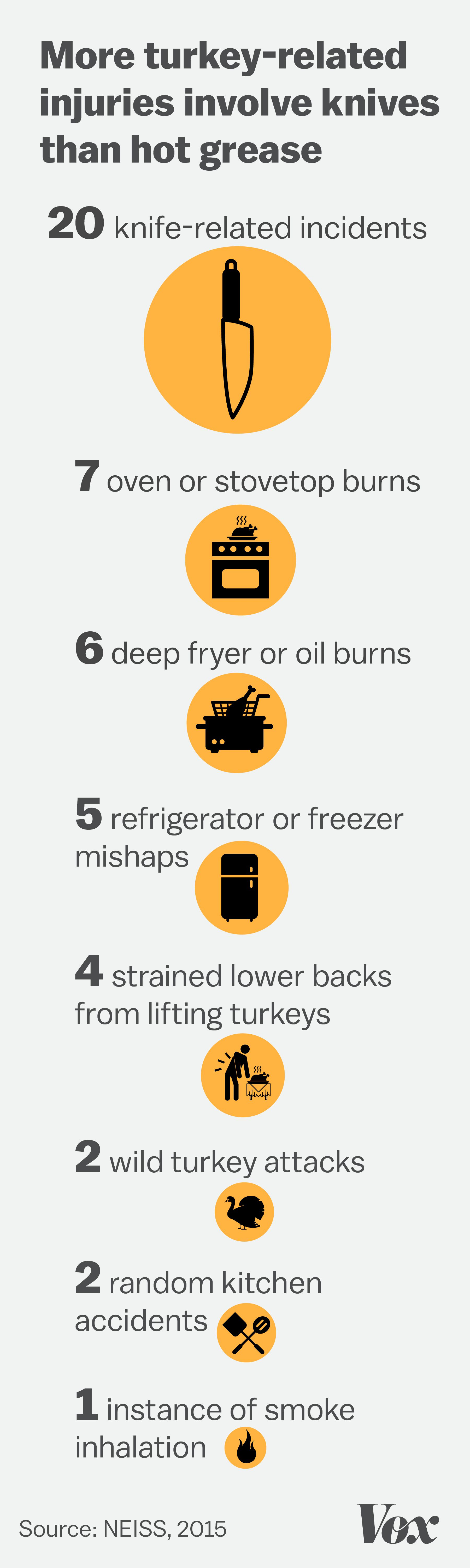 The most dangerous part of cooking a turkey isn\'t the deep fryer - Vox