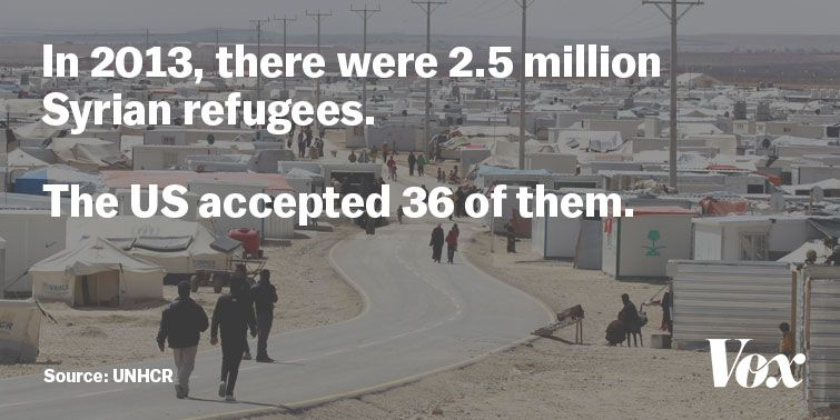 UNHCR Syrian refugees US