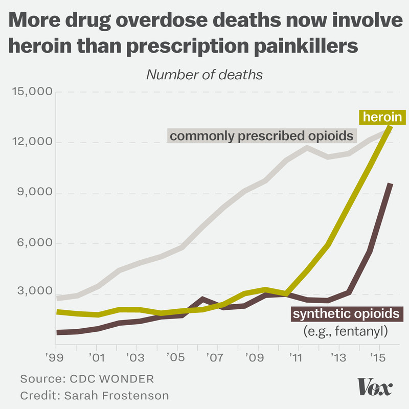 Chart showing that heroin is now involved in more drug overdose deaths than prescription painkillers