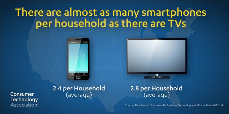 American households have 2.4 smartphones and 2.8 televisions, on average.
