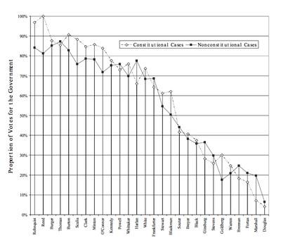 Judicial ideology criminal charts