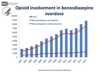A chart shows the rise in benzodiazepine overdose deaths.