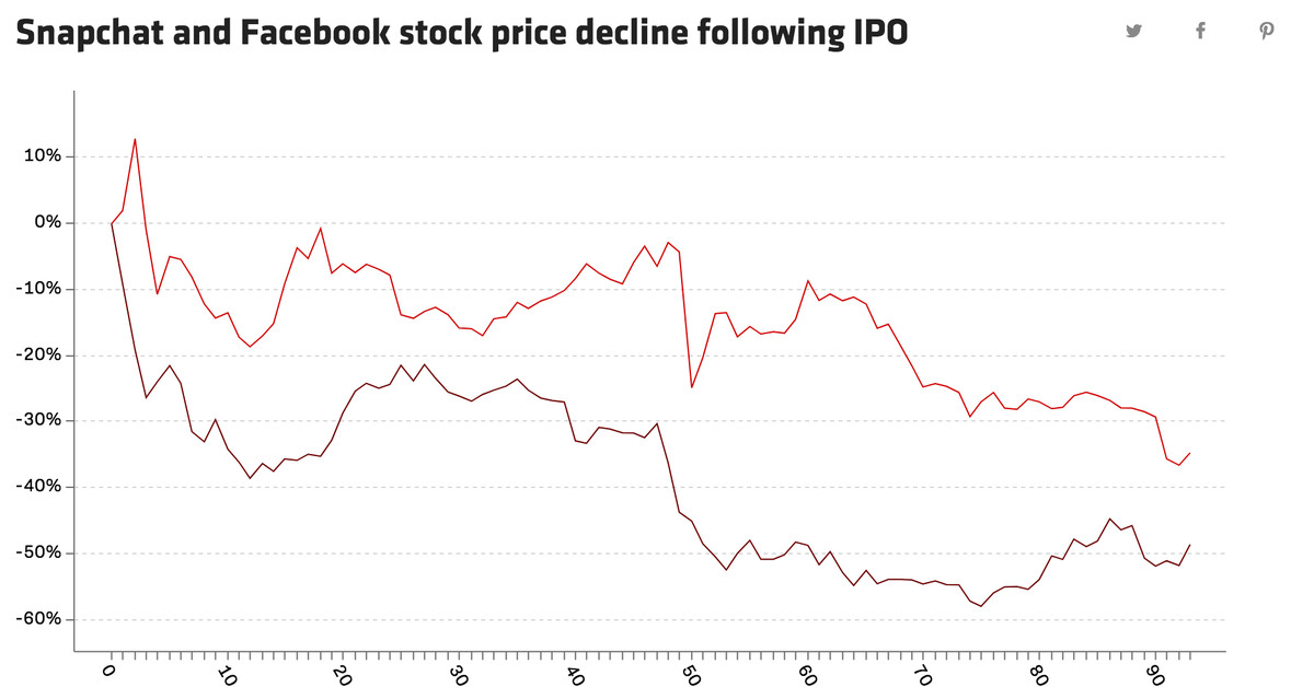 Facebook share price on ipo