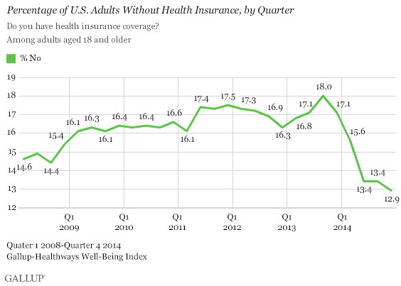 gallup chart