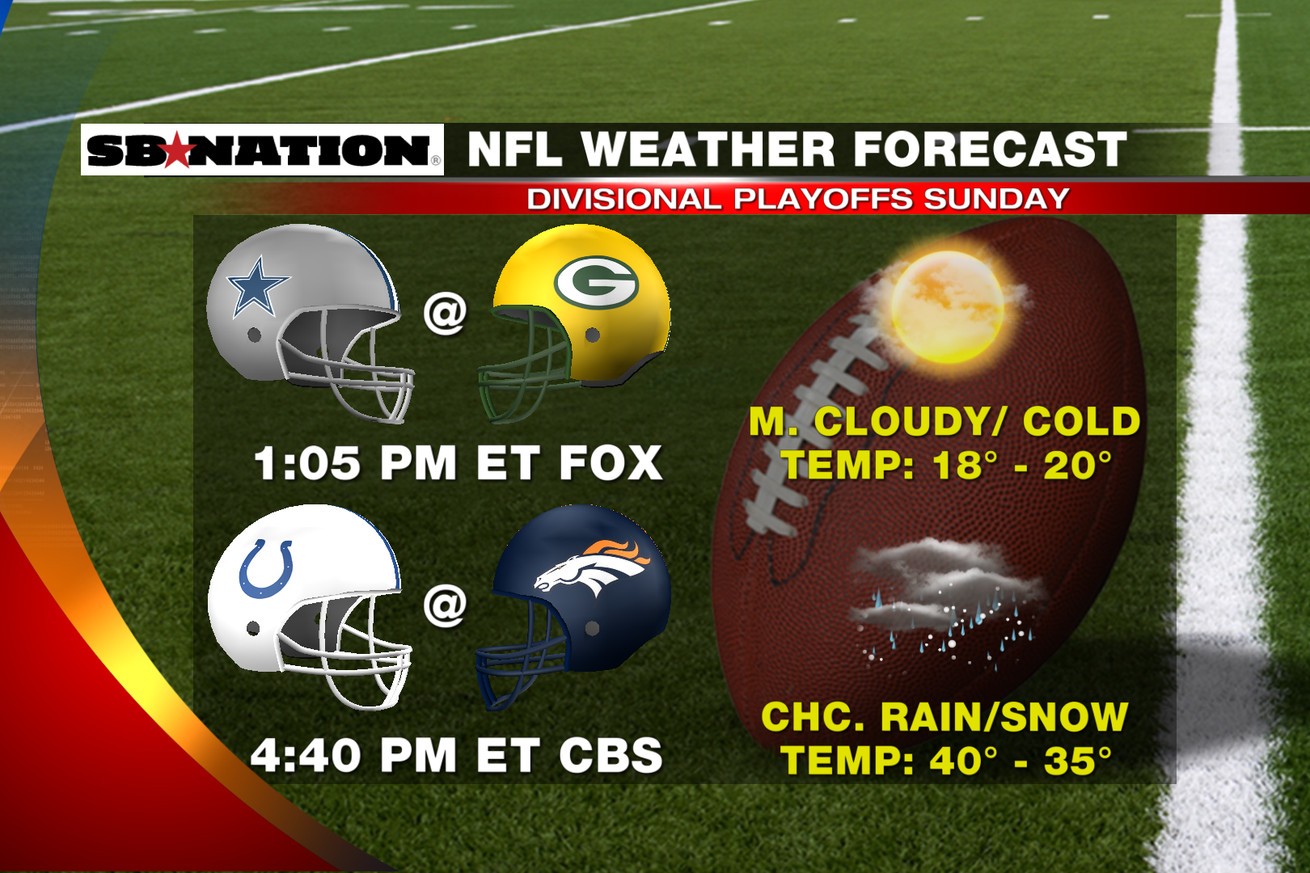Nfl Weather
