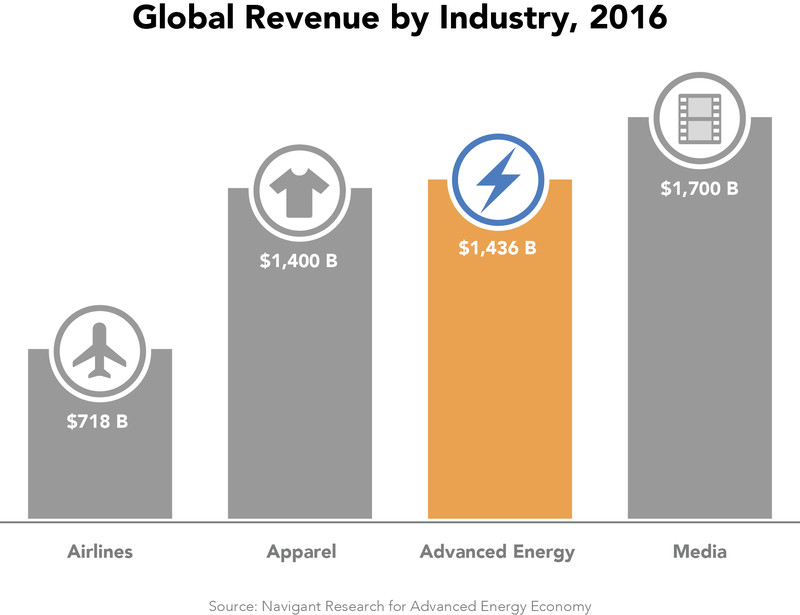 global advanced energy industry