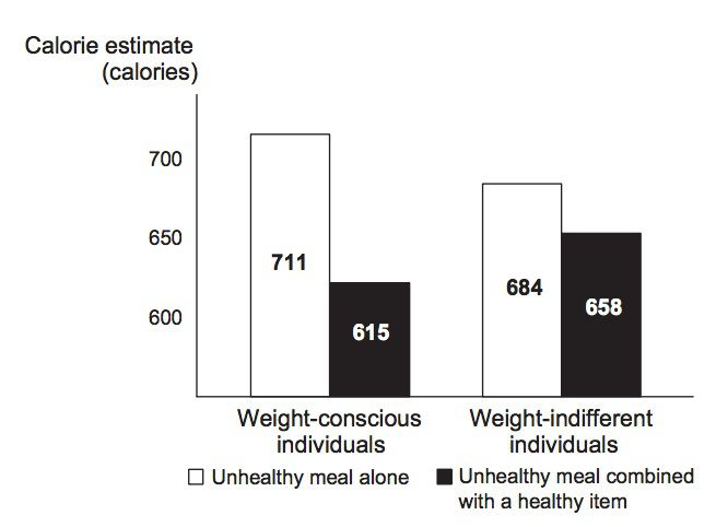 Short term health effects of consuming too many calories?