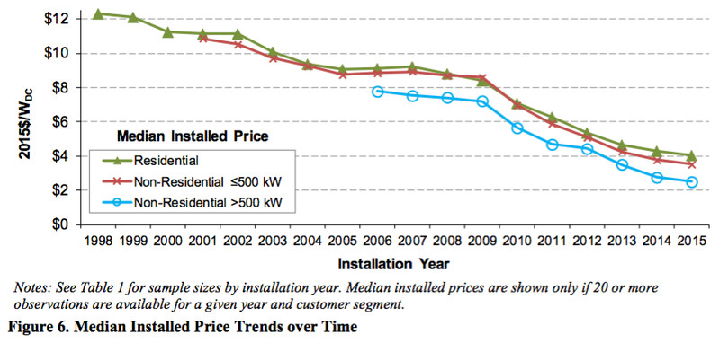 solar PV prices in the US