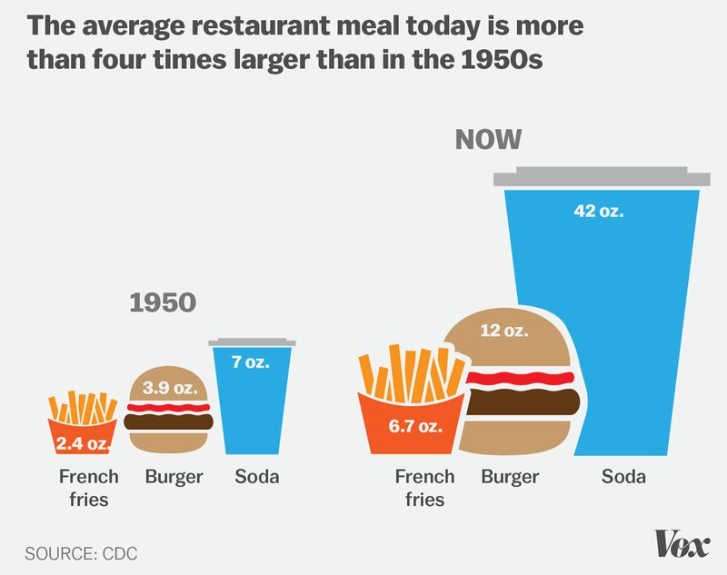 ItS Easy To Become Obese In America These  Charts Explain Why