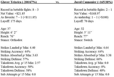 UFC 208 odds, gambling guide