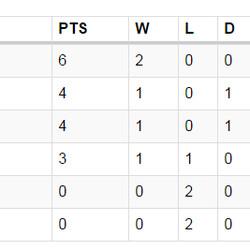 CONCACAF Hexagonal Standings