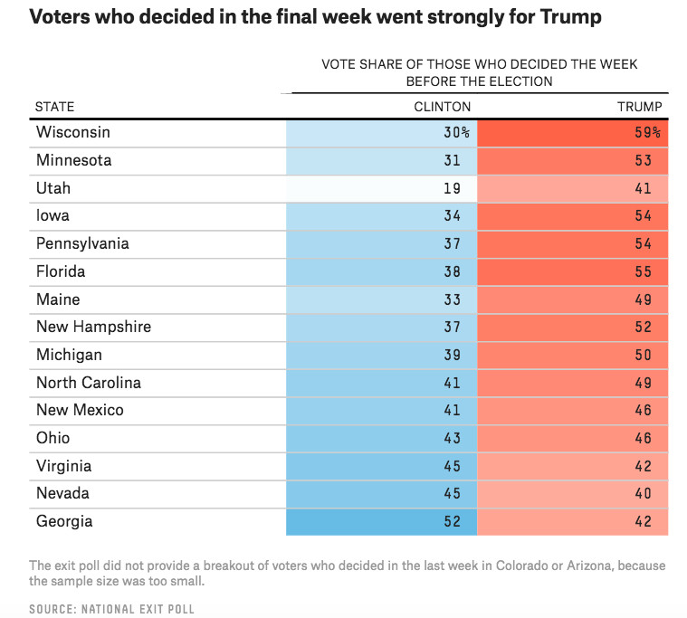 Graphic from fivethirtyeight.com showing that voters who broke in the last week broke for Trump.