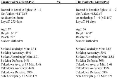 community news, UFC 208 odds, gambling guide