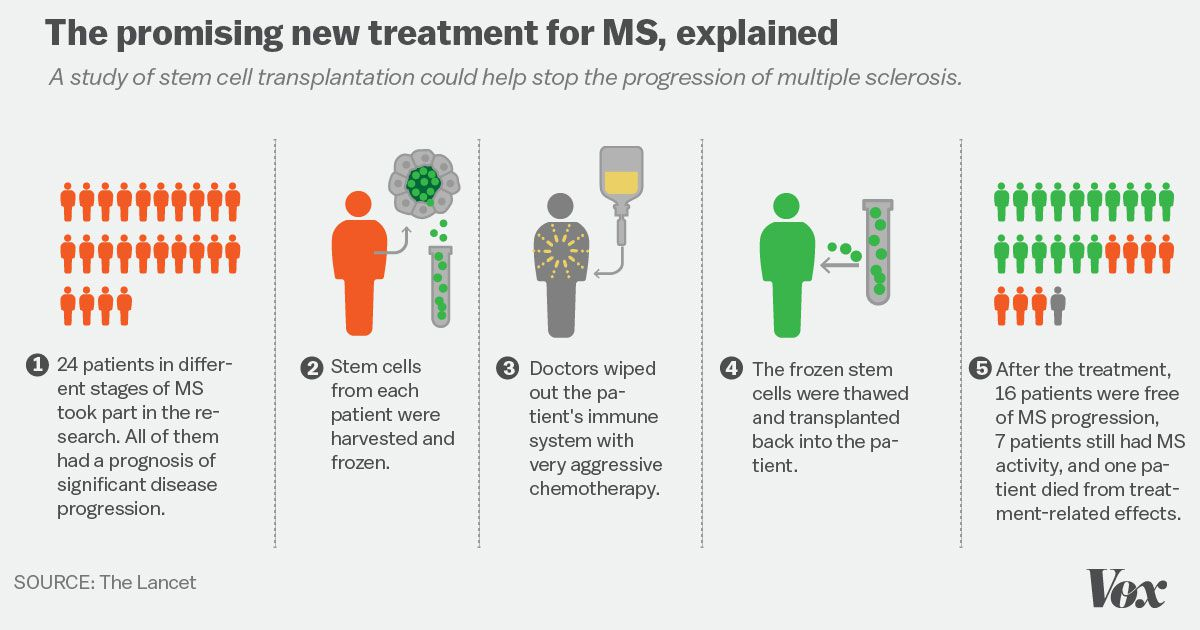 Multiple sclerosis treatment
