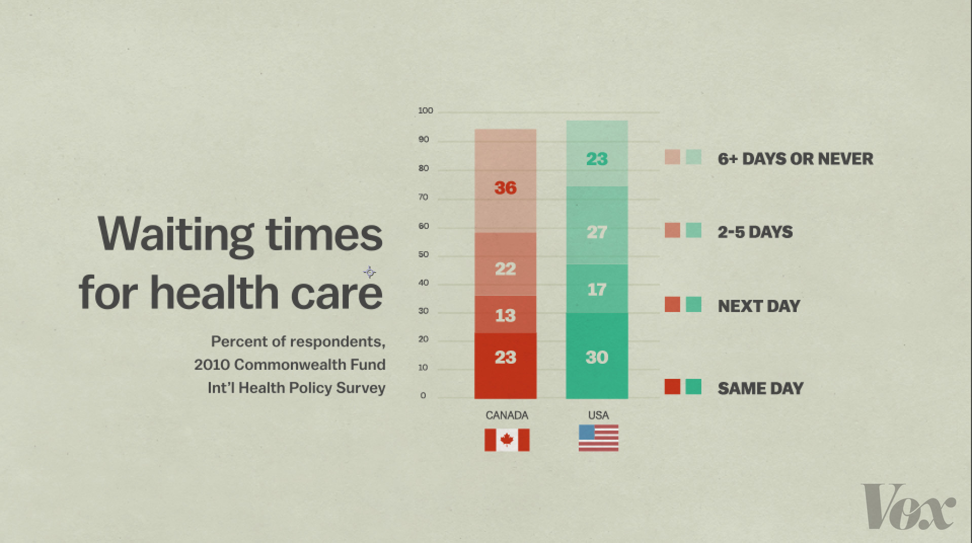 "Donald Trump: Single-payer ""works well in Canada"" - Vox"