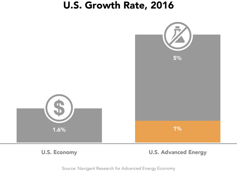 us advanced energy growth